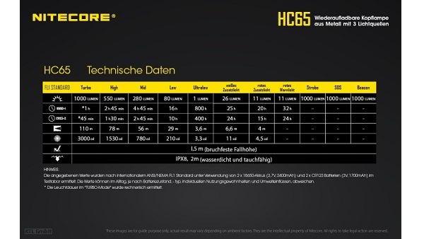 Nitecore-HC65-14